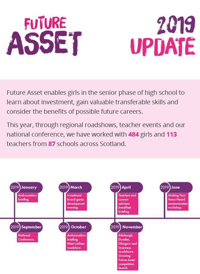 Future Asset 2019 report